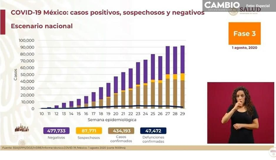 Así empezamos agosto; México suma 47 mil 472 muertes por covid