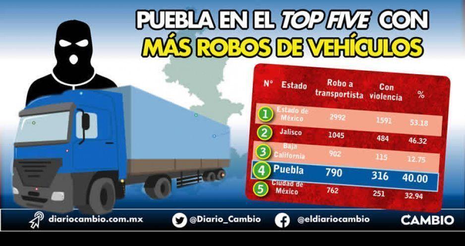 Puebla en el top five con más robos de vehículos: 790 carpetas en febrero