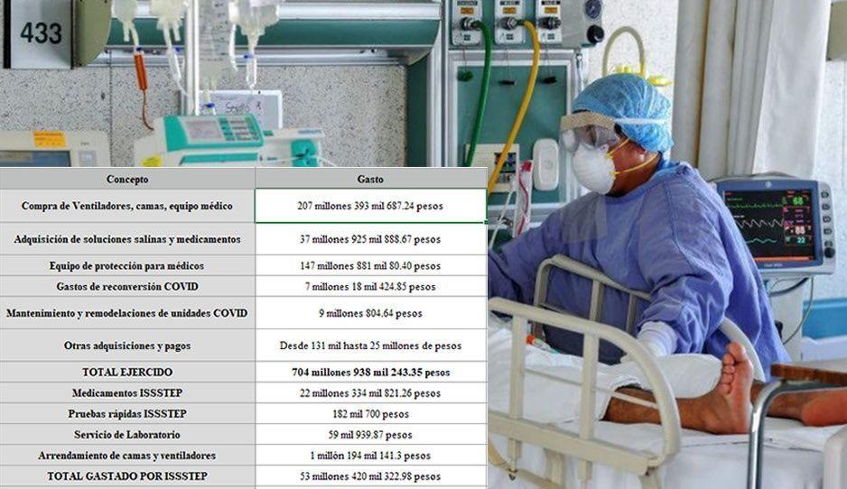 En tres meses, Salud ha gastado 705 millones por Covid; 207 millones en camas y ventiladores