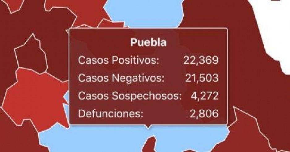 Puebla llega a 2 mil 807 muertos y 22 mil 369 contagios por covid: Federación