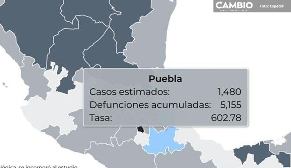 Federación reporta en Puebla 5 mil 155 muertes por el virus y 39 mil 250 contagios