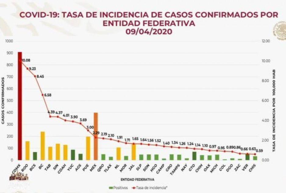 Federación dice que Puebla superó media de tasa de incidencia por COVID-19 con un 3.0