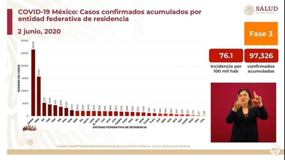 Puebla se mantiene como el séptimo estado con más contagios por Covid: Federación