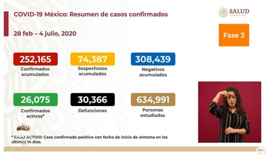 4 de julio: mueren 523 y un total de 252 mil 165 contagiados de Covid en la Federación