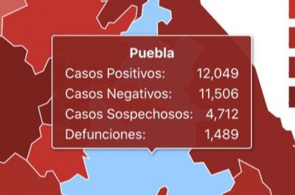 Puebla rompe la barrera de los 12 mil casos por Covid: suma 8 muertes y 174 contagios más en menos de 24 horas