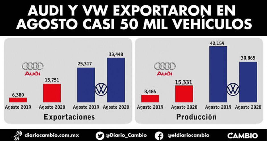 Audi y VW exportaron en  agosto casi 50 mil vehículos