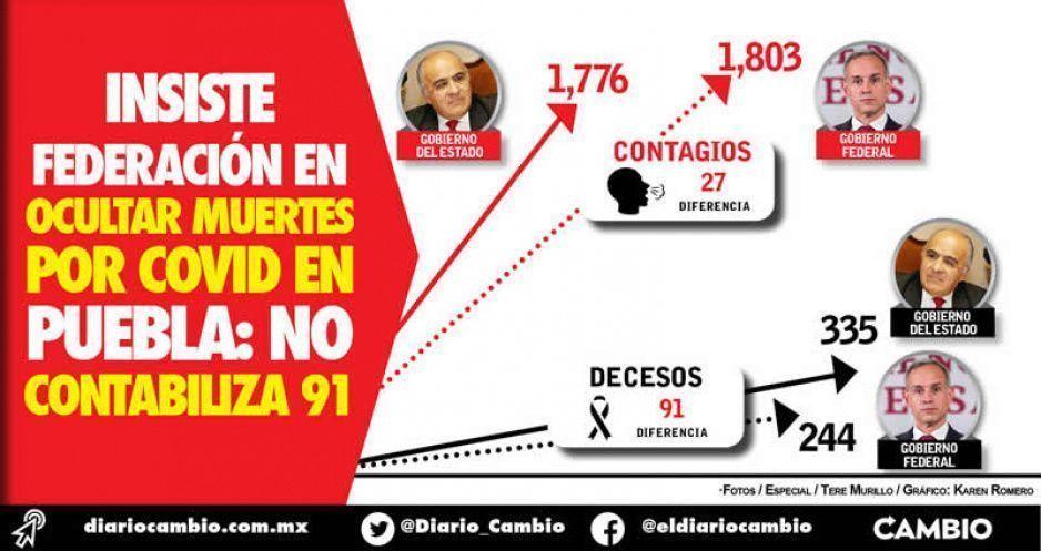 Insiste Federación en ocultar muertes  por COVID en Puebla: no contabiliza 91