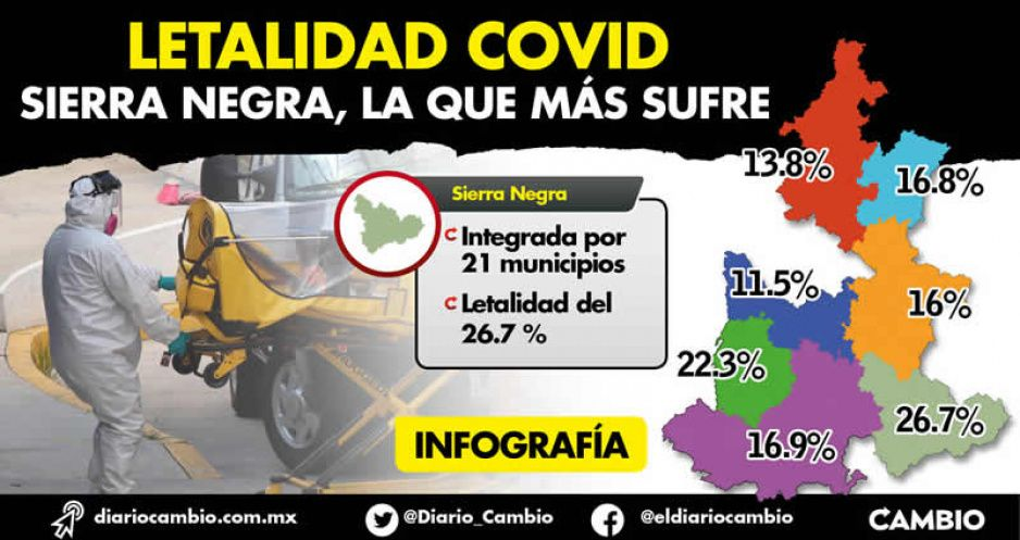 Sierra Negra, la región con más alta letalidad por coronavirus en Puebla