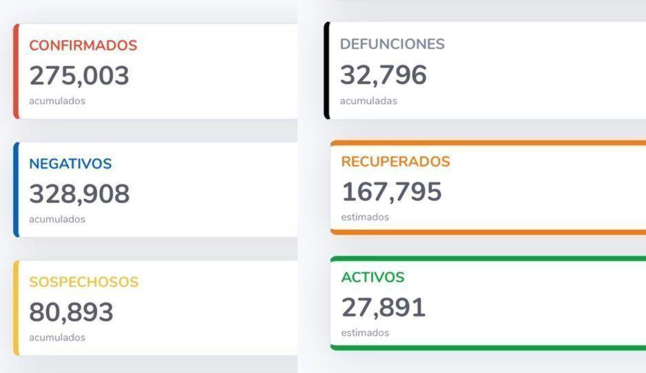 ¡Nuevo récord de contagios por Covid! En menos de 24 horas se infectan casi 7 mil en México