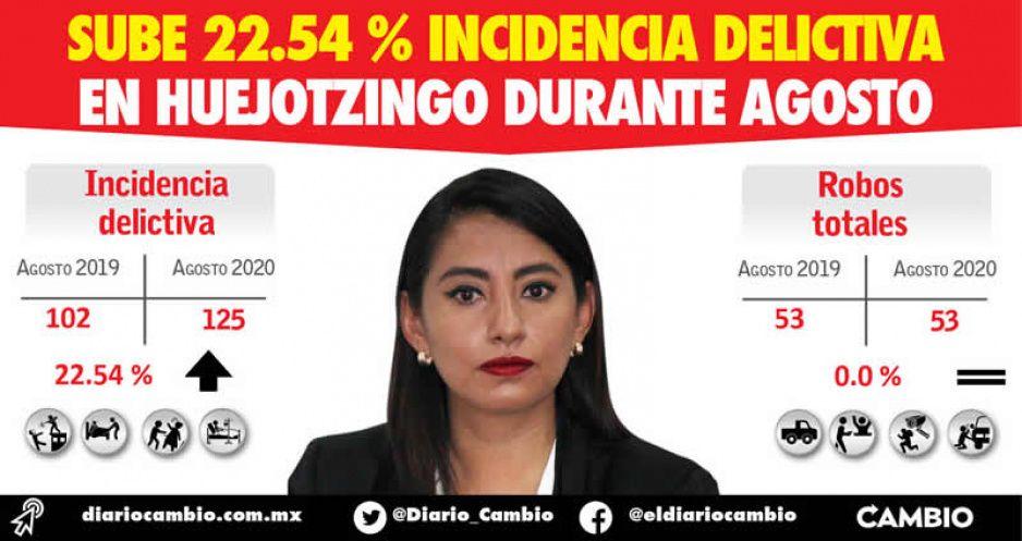 Sube 22.54 % incidencia delictiva en Huejotzingo durante agosto