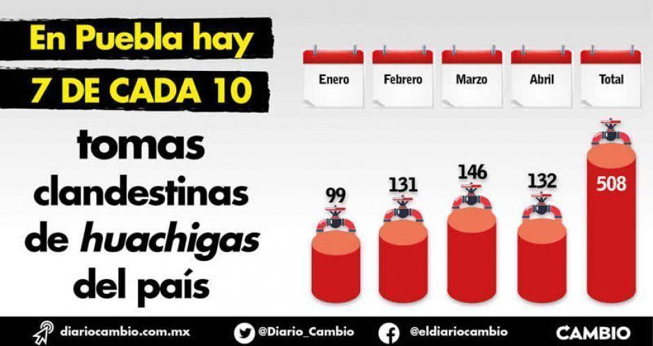 En Puebla hay 7 de cada 10 tomas  clandestinas de huachigas del país
