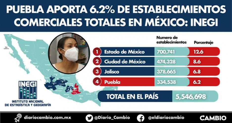 Puebla aporta 6.2% de establecimientos comerciales totales en México: INEGI
