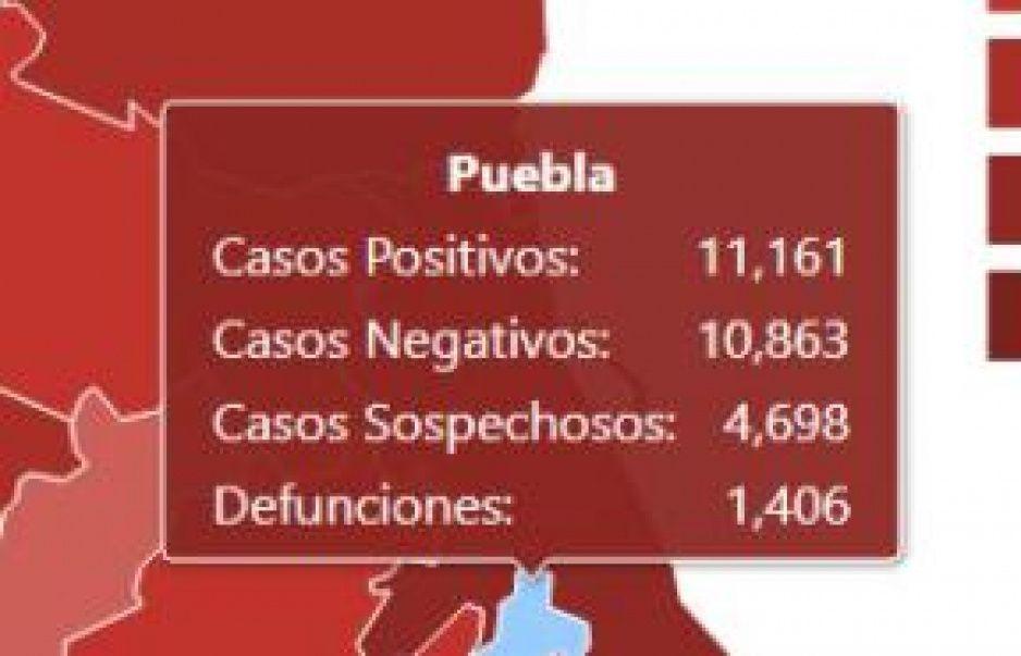 Puebla es el cuarto estado con más contagios por Covid: 11 mil 161 de acuerdo a la Federación