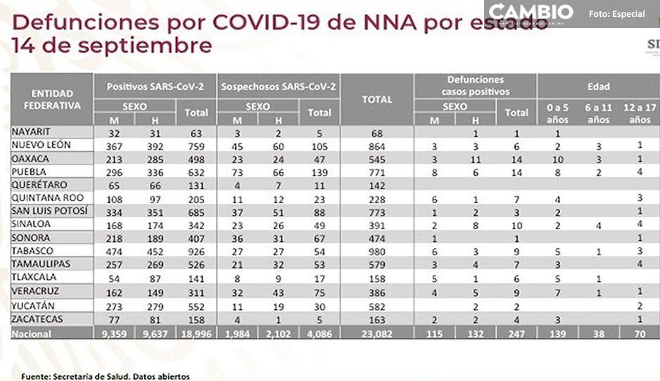 Puebla suma tres nuevos casos de niños contagiados de Covid