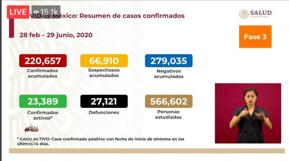 Coronavirus 29 de junio: aumentan a 27 mil 121 las muertes y contagios superan los 220 mil en México