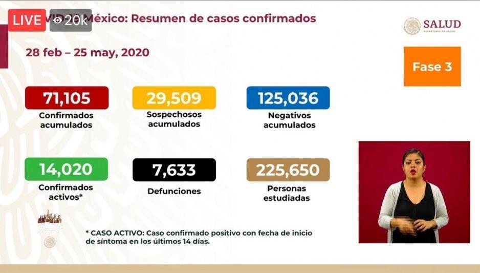#Covid25mayo: México llega a las 7 mil 633 muertes y a 71 mil 105 contagiados... en un día fallecieron 239
