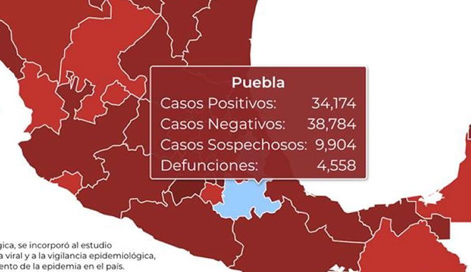 Federación reporta 4 mil 558 muertes en Puebla por el virus y 34 mil 174 contagios