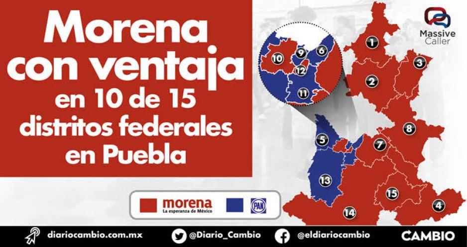 Morena, con ventaja en 10 de  15 distritos federales en Puebla