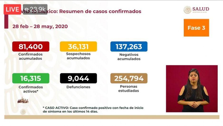 ¡447 muertos más en México a tres días del adiós de Susana Distancia! Suman más de 9 mil las muertes por Covid y 81 mil 400 los contagios