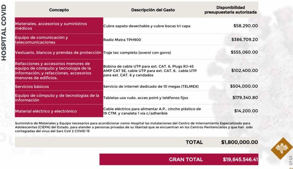 SSP gasta casi dos millones de pesos para habilitar el CIEPA y recibir a reos infectados
