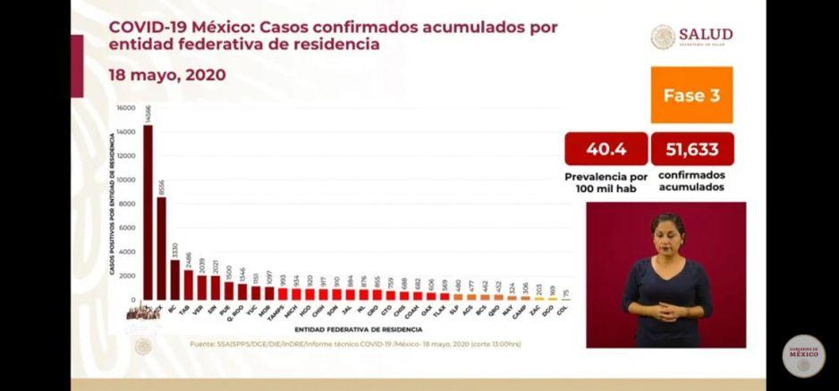Puebla es el séptimo estado con más contagios por Covid: Federación reporta mil 500 infectados