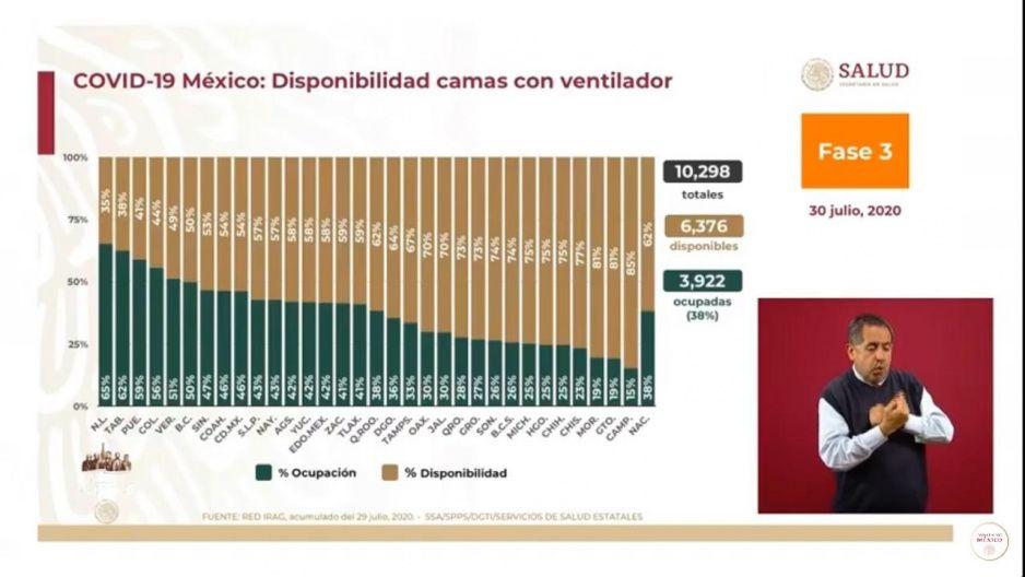 Puebla en el Top 3: registra una ocupación de camas con ventilador del 59%