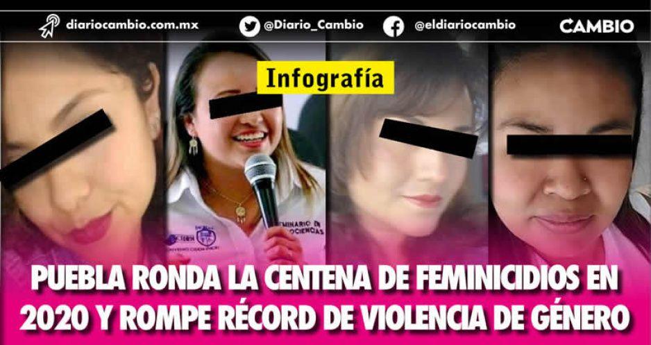 Puebla ronda la centena de feminicidios en 2020 y rompe récord de violencia de género