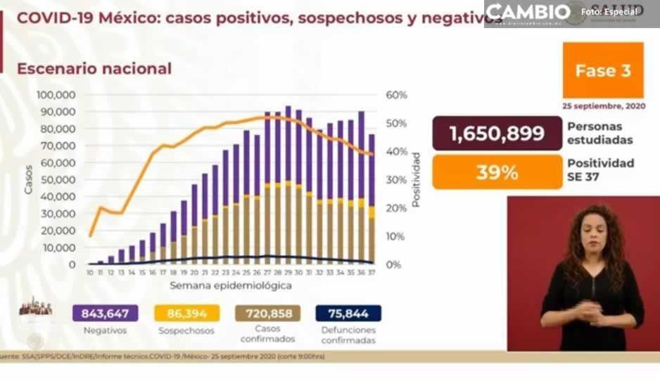 Coronavirus 25 de septiembre: México supera las 75 mil muerte y contagios llegan a los 720 mil 858