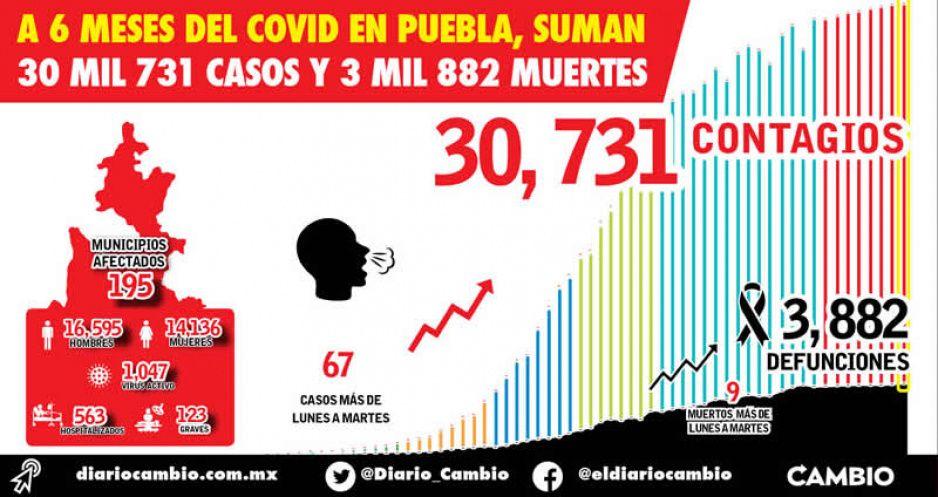 A 6 meses del COVID en Puebla, suman  30 mil 731 casos y 3 mil 882 muertes