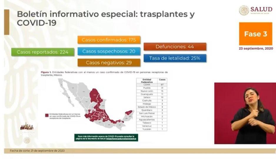 Puebla el segundo estado con más necesitados de trasplante ante contagio por Covid