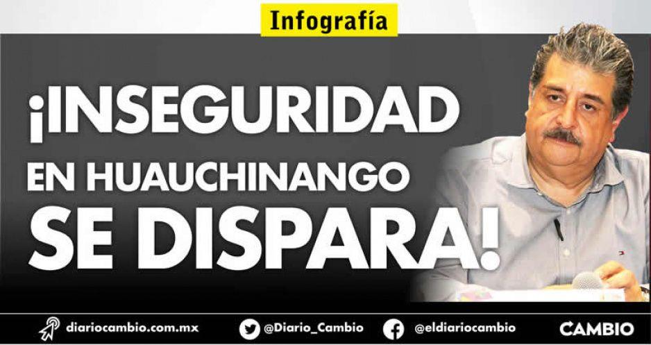 Ecoloco Vargas no puede con la seguridad en Huauchinango: delitos repuntan este 2020
