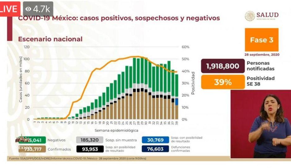 Coronavirus 28 de septiembre: México llega a 76 mil 603 muertos y contagios superan los 733 mil