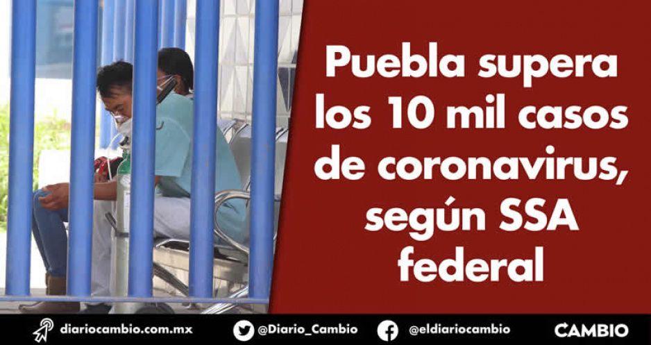 Puebla supera los 10 mil casos de  coronavirus, según SSA federal