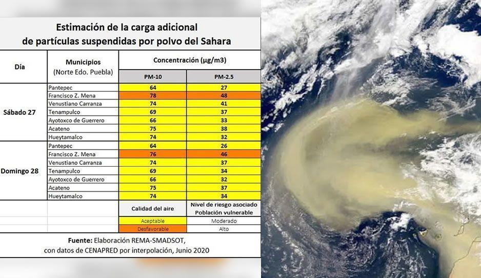Precaución: estos los 7 municipios de Puebla afectados por el polvo del Sahara