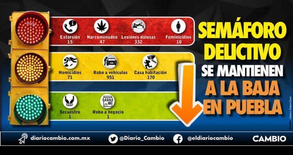 Cifras del Semáforo Delictivo  se mantienen a la baja en Puebla