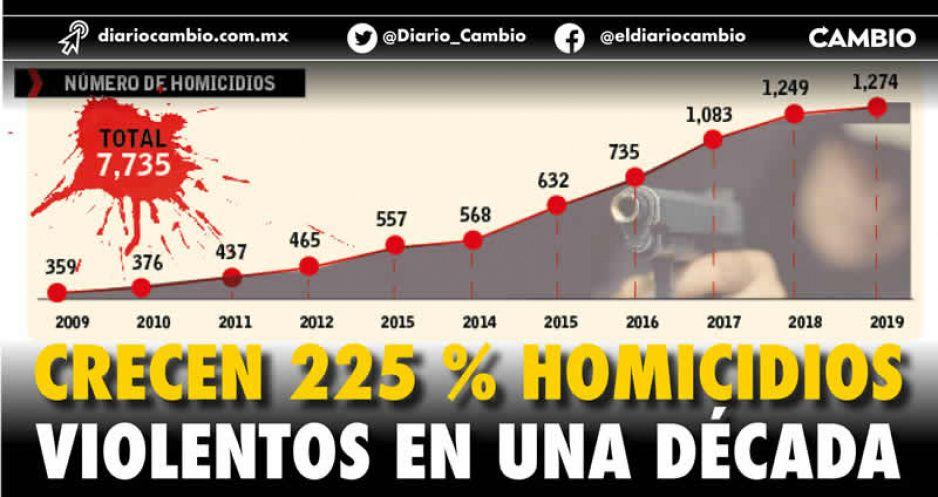 Crecen 225 % homicidios violentos en una década