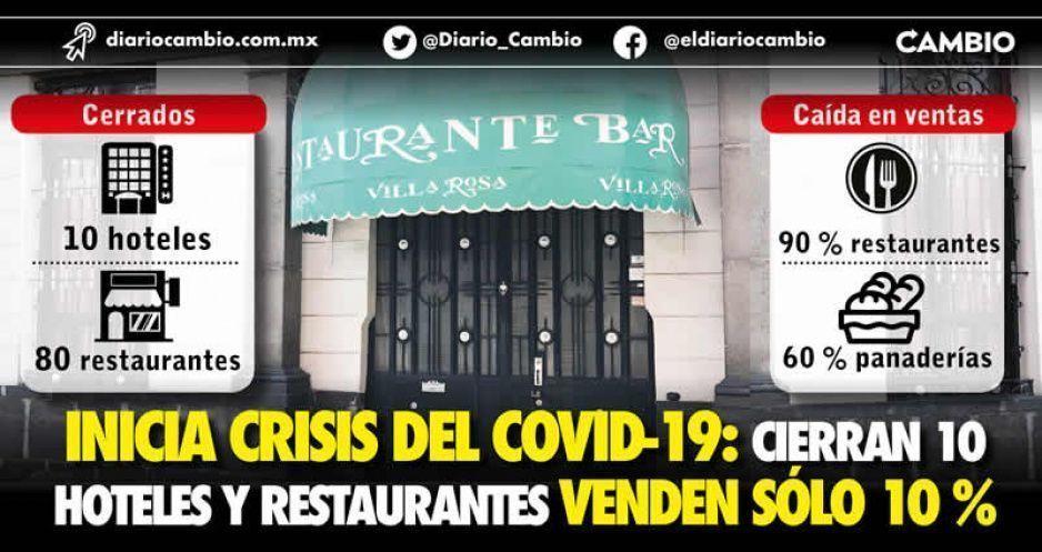 COVID-19 ya le pega a empresas: cierran 10 hoteles y restaurantes; ventas sólo son del 10 % de lo habitual