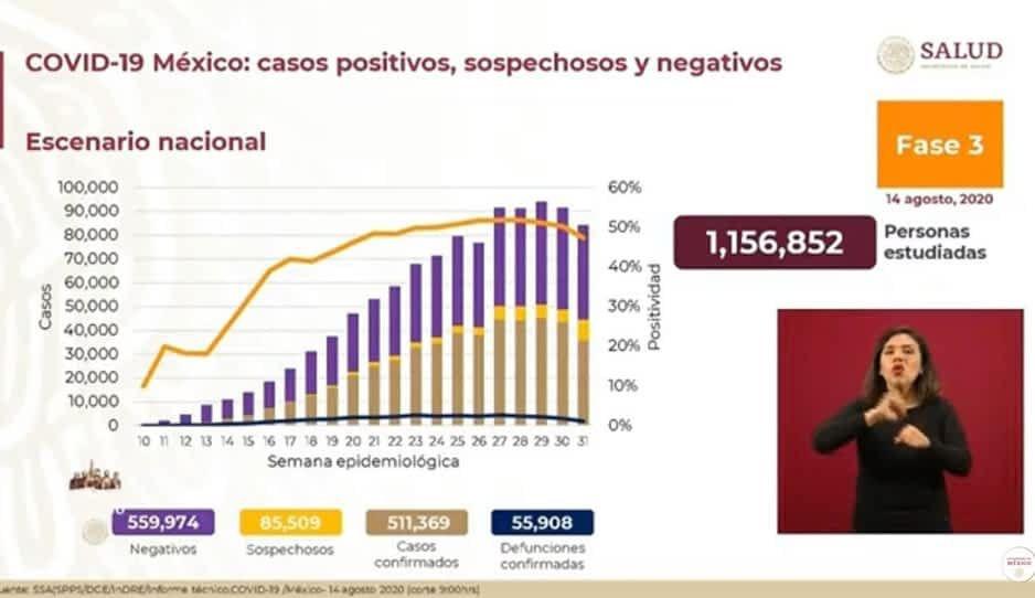 México llega a las 55 mil 908 muertes y 511 mil 908 contagios de Covid