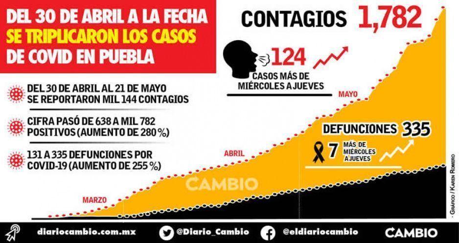 Del 30 de abril a la fecha se triplicaron los casos de COVID en Puebla
