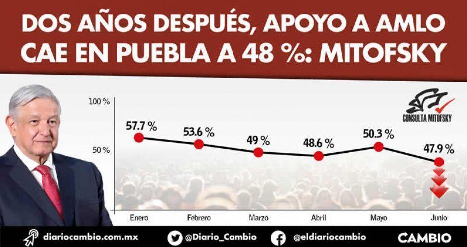 Dos años después, apoyo a AMLO cae en Puebla a 48 %: Mitofsky