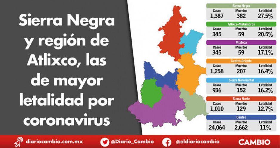 Sierra Negra y región de Atlixco, las de mayor letalidad por coronavirus