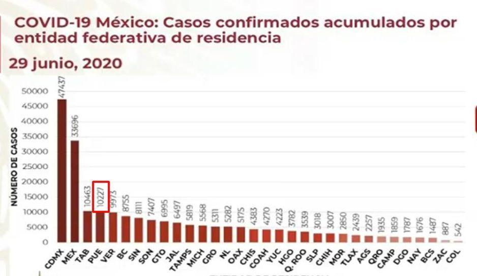 Puebla supera la barrera de los 10 mil contagios por Covid: Federación