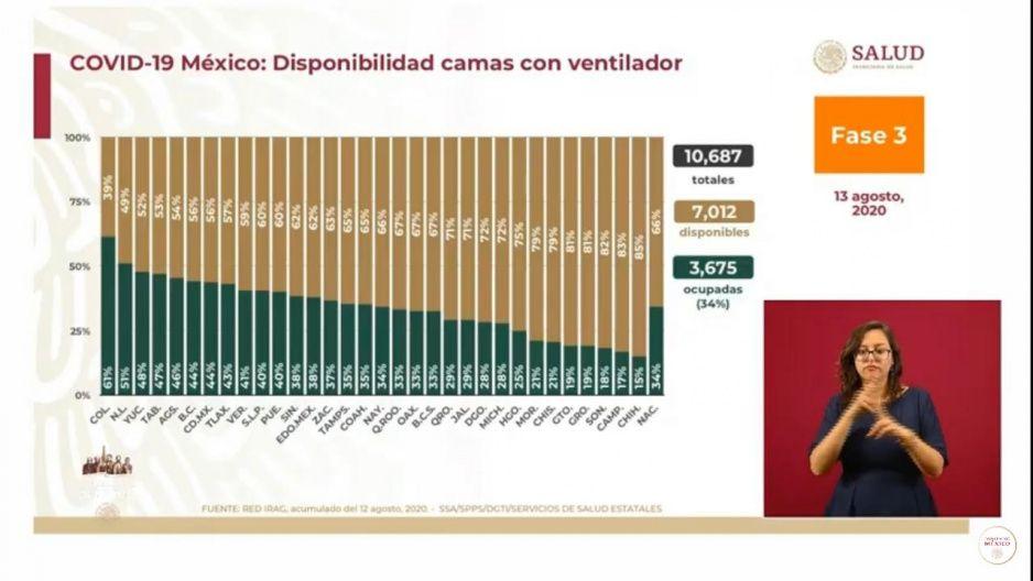 Ocupación de camas con ventilador en Puebla al 40 por ciento