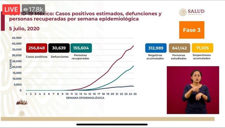 Coronavirus 5 de julio: México supera las 30 mil muertes y llega a los 256 mil 848 contagios