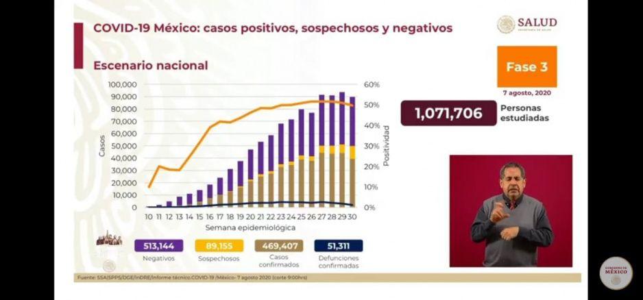 Coronavirus 7 de agosto: México supera las 51 mil muertes y contagios llegan a 469 mil 407