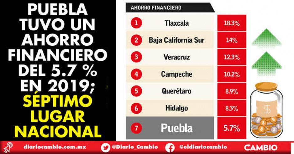 Puebla tuvo un ahorro financiero del 5.7 % en 2019; séptimo lugar nacional