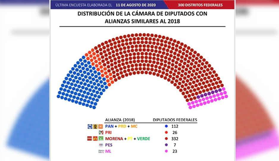 Morena se perfila para obtener la mayoría en la Cámara de Diputados: Massive Caller