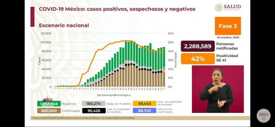 24 de octubre: México suma 88 mil 743 muertos por el virus y contagios supera los 886 mil