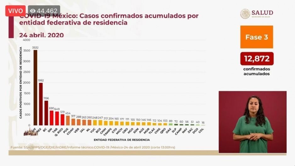 En un día se contagian 40 de Covid-19 en Puebla y se elevan a 454 los infectados: Federación