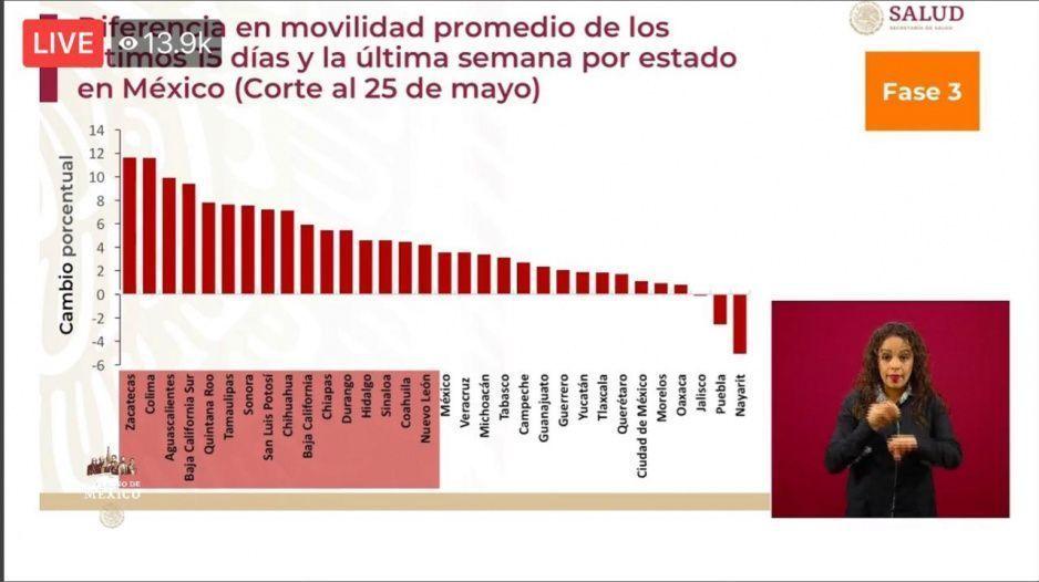 Gracias al Hoy No Circula movilidad en Puebla redujo un 2 por ciento